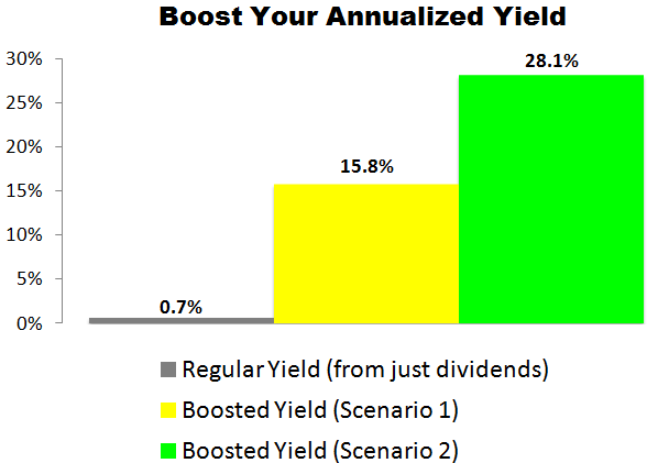 This Visa (V) Trade Could Deliver a 15.8% to 28.1% Annualized Yield