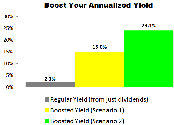 This Caterpillar (CAT) Trade Could Deliver a 15.0% to 24.1% Annualized Yield