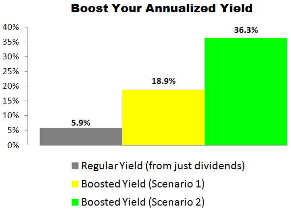 This AT&T (T) Trade Could Deliver a 18.9% to 36.3% Annualized Yield
