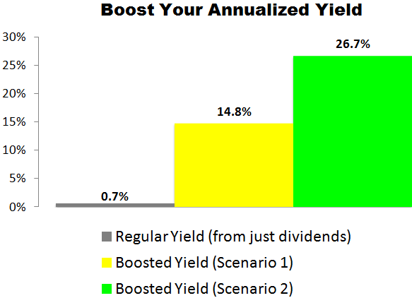 This Visa (V) Trade Could Deliver a 14.8% to 26.7% Annualized Yield