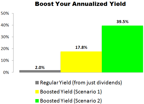 This Dover (DOV) Trade Could Deliver a 17.8% to 39.5% Annualized Yield