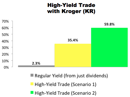 I Just Made This High-Yield Trade With Kroger (KR)