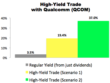 I Just Made This High-Yield Trade With Qualcomm (QCOM)