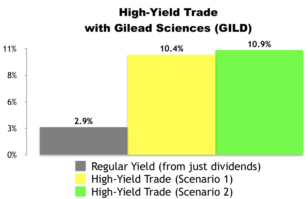 I Just Made This High-Yield Trade With Gilead Sciences (GILD)