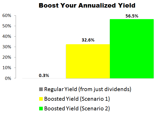 This NVIDIA Corp. (NVDA) Trade Could Deliver a 32.6% to 56.5% Annualized Yield