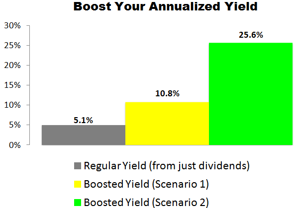 This PPL Corporation (PPL) Trade Could Deliver a 10.8% to 25.6% Annualized Yield