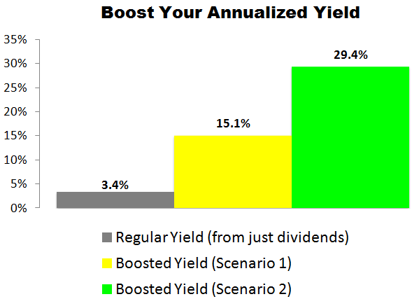 This Merck (MRK) Trade Could Deliver a 15.1% to 29.4% Annualized Yield