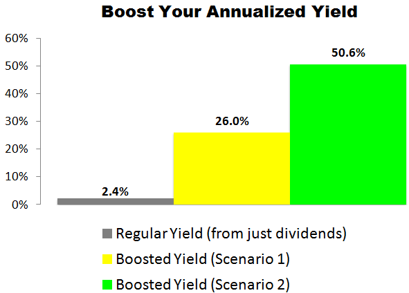 This Intel (INTC) Trade Could Deliver a 26.0% to 50.6% Annualized Yield