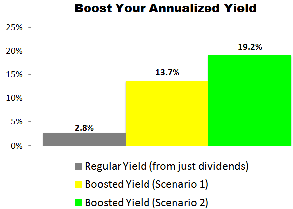 This Pepsi (PEP) Trade Could Deliver a 13.7% to 19.2% Annualized Yield