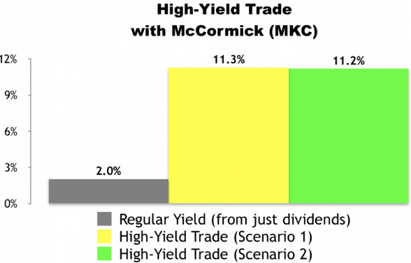 I Just Made This High-Yield Trade With McCormick (MKC)