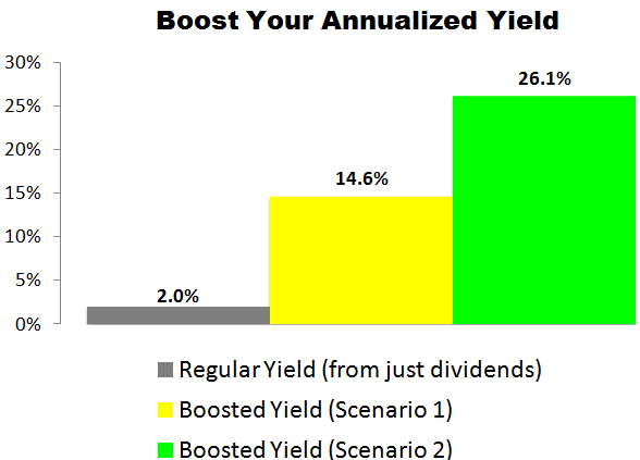 This Hormel Foods (HRL) Trade Could Deliver a 14.6% to 26.1% Annualized Yield