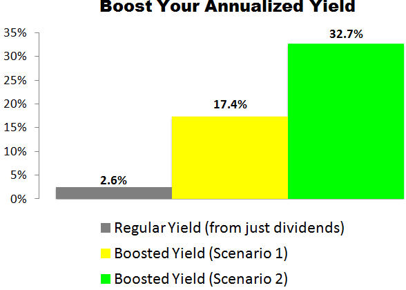 This Amgen (AMGN) Trade Could Deliver a 17.4% to 32.7% Annualized Yield