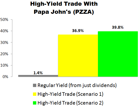 I Just Made This High-Yield Trade with Papa John's (PZZA)