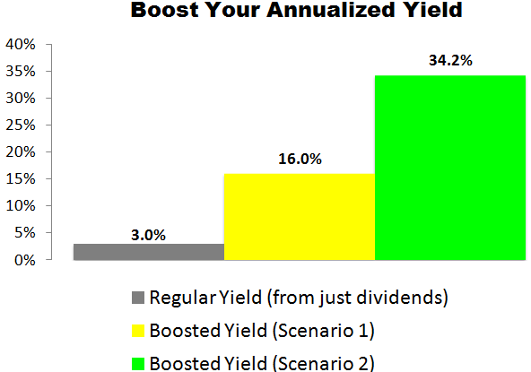This Amgen (AMGN) Trade Could Deliver a 16.0% to 34.2% Annualized Yield