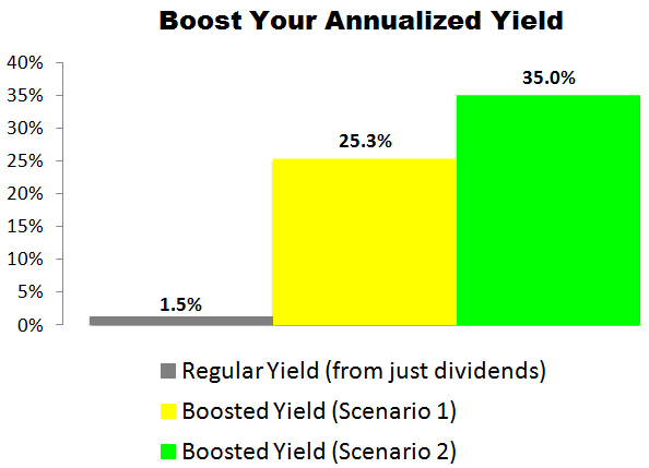 This Apple (AAPL) Trade Could Deliver a 25.3% to 35.0% Annualized Yield