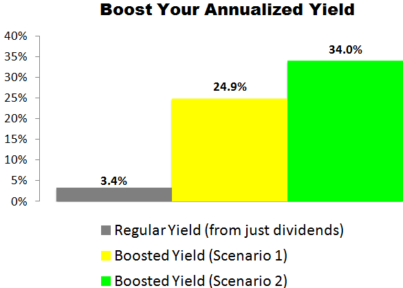 This Kimberly-Clark (KMB) Trade Could Deliver a 24.9% to 34.0% Annualized Yield