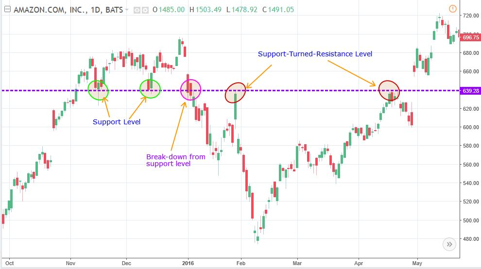 how to trade using support and resistance levels