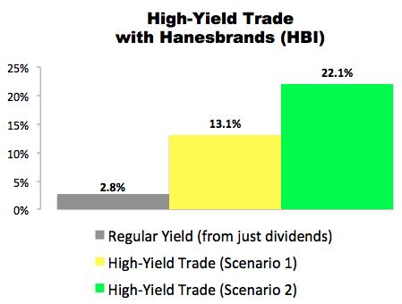 High-Yield Trade With Hanesbrands (HBI)